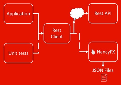 Testing REST clients with NancyFX