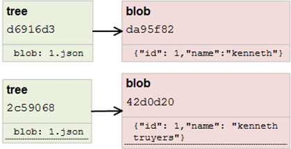 Git Object Database: tree and blob