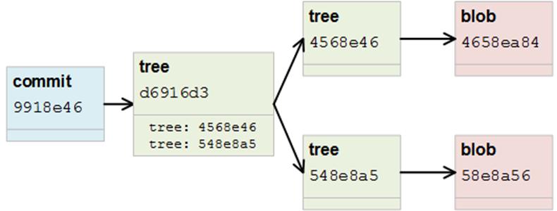Git NoSQL Database: nested trees