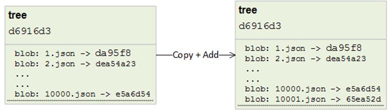 Git NoSQL Database: large trees
